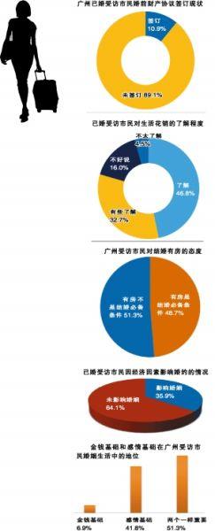 广州婚姻调查的费用 2016年最新广州市青年婚恋家庭需求调查报告
