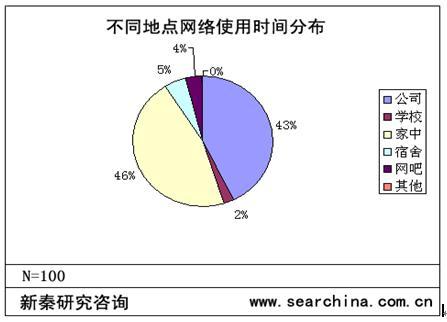 广州有机蔬菜消费调查_北京 上海 广州运动品牌专卖店调查_广州调查哪家好